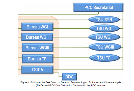 ipcc tg data fig